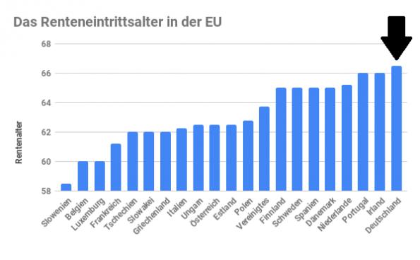 Schön das wir China Entwicklungshilfe zahlen, dafür bekommen wir dann ein Foto vom Mond und den Virus! Prima das wir mit Abstand die Meisten Menschen in der Verwaltung in Deutschland haben. und wie sieht es mit Der Rentenhöhe und dem Renteneintrittsalter bei uns aus?